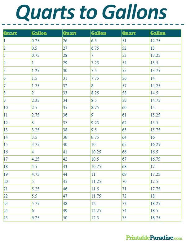 Printable Quarts To Gallons Conversion Chart